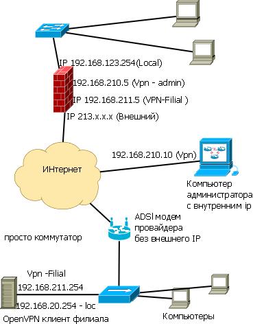 OpenVPN клиент